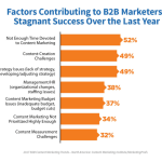 b2b-marketers-stagnant-success-600x538